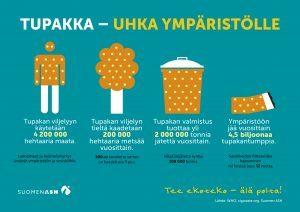 Tupakka - uhka ympäristölle