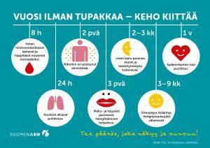 Vuosi ilman tupakkaa - keho kiittää!